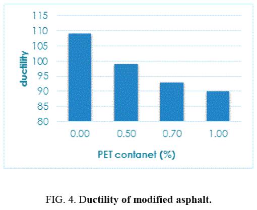 international-journal-chemical-sciences-modified-asphalt