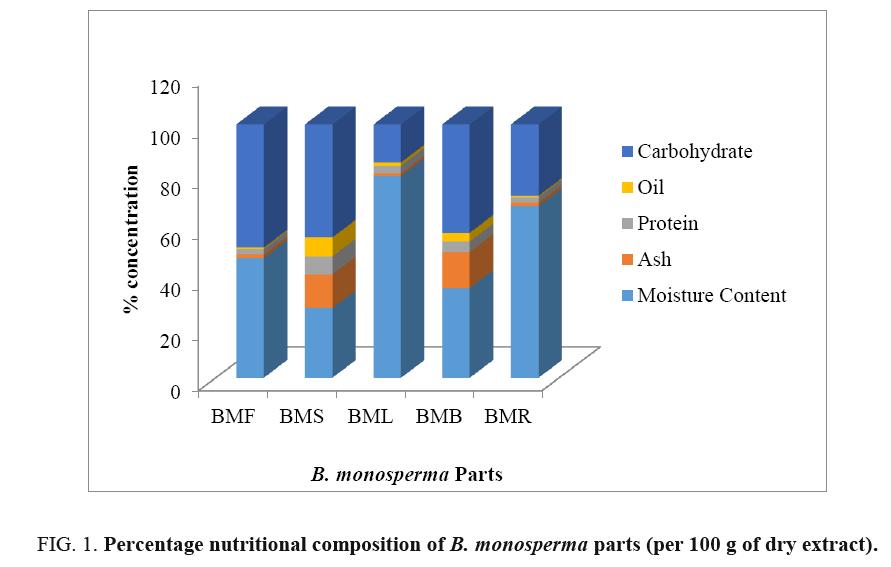 international-journal-chemical-sciences-monosperma-parts