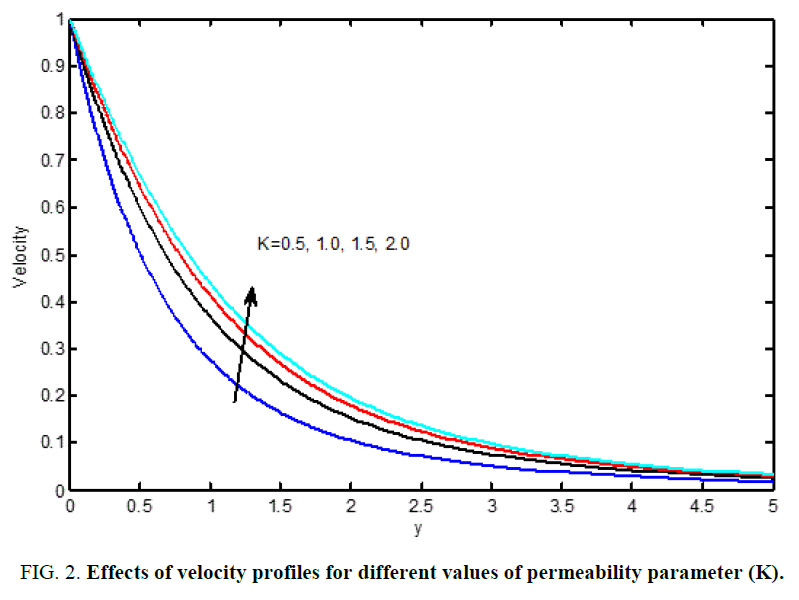 international-journal-chemical-sciences-permeability-parameter