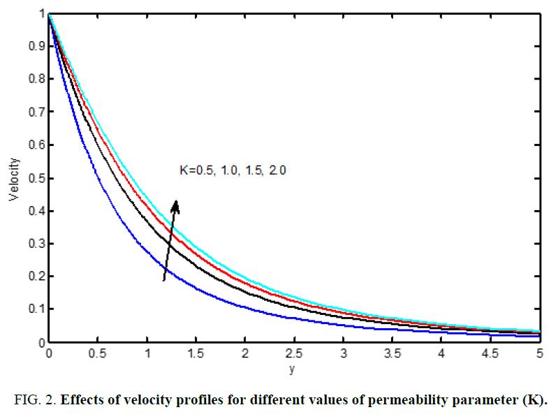 international-journal-chemical-sciences-permeability-parameter
