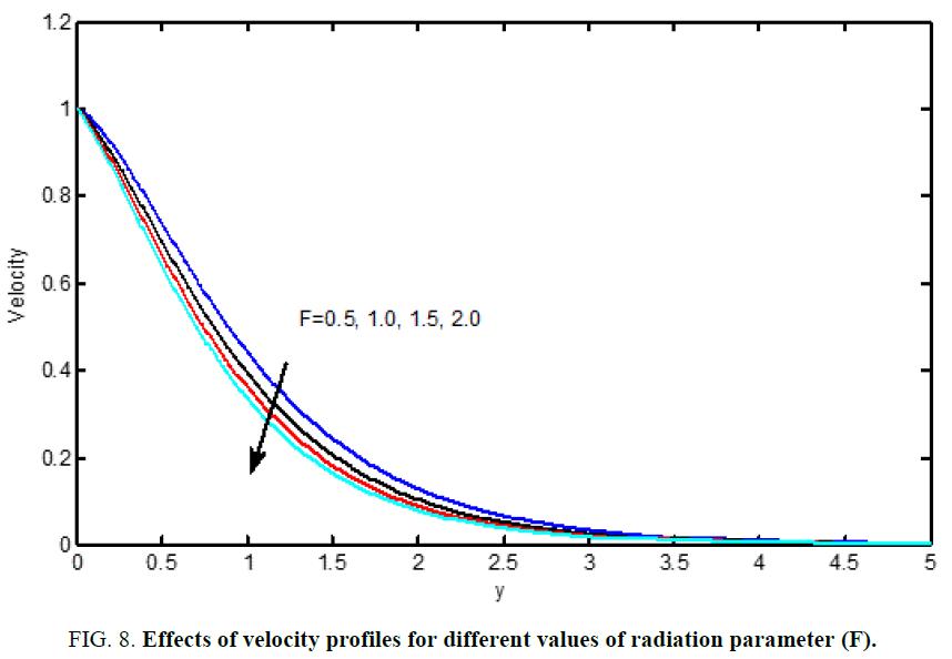 international-journal-chemical-sciences-radiation-parameter