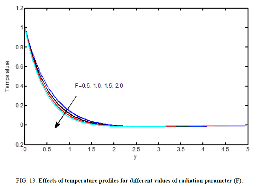 international-journal-chemical-sciences-radiation-parameter