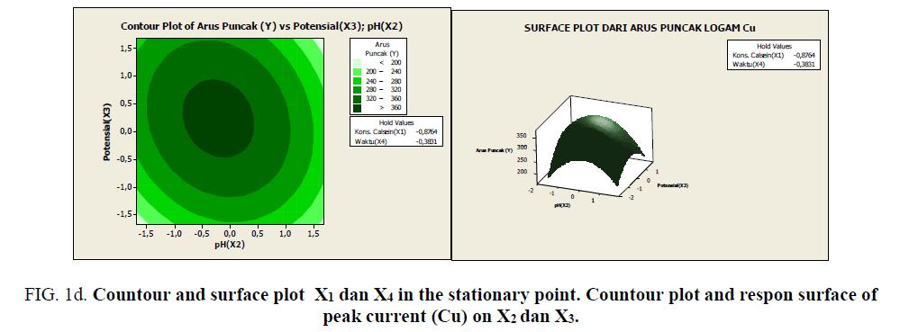 international-journal-chemical-sciences-respon-surface-peak