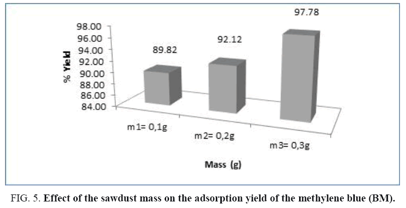 international-journal-chemical-sciences-sawdust-mass