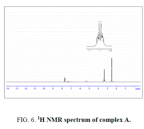 international-journal-chemical-sciences-spectrum-complex