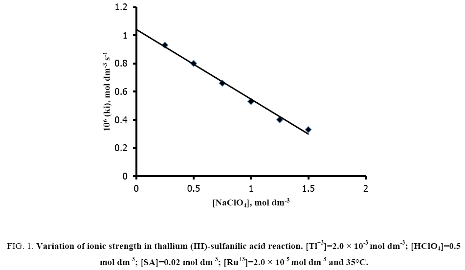 international-journal-chemical-sciences-strength-thallium