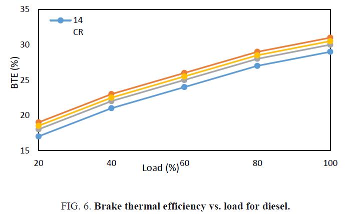 international-journal-chemical-sciences-thermal-efficiency