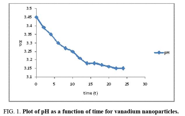 international-journal-chemical-sciences-vanadium-nanoparticles