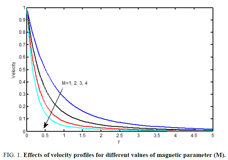 international-journal-chemical-sciences-velocity-profiles