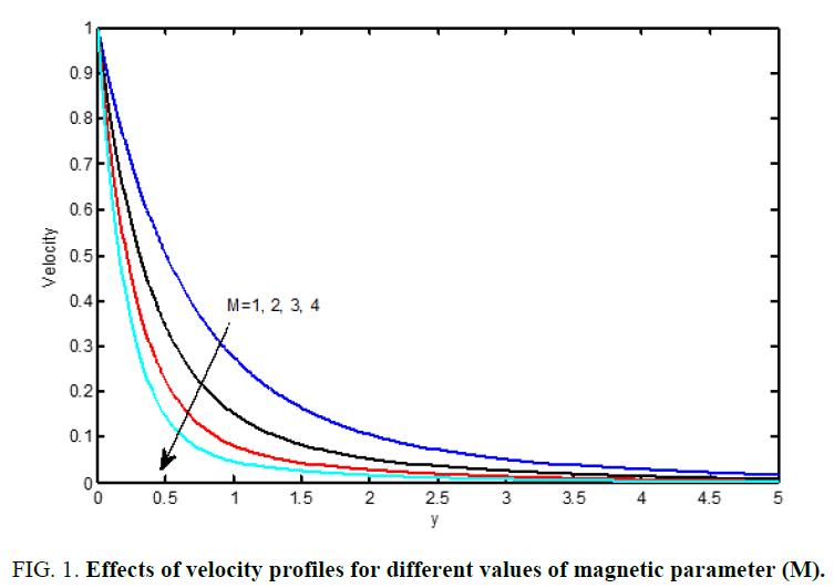 international-journal-chemical-sciences-velocity-profiles