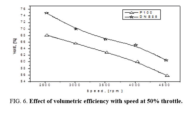 international-journal-chemical-sciences-volumetric-efficiency