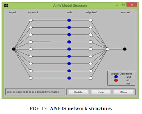international-journal-of-chemical-sciences-ANFIS-network-structure