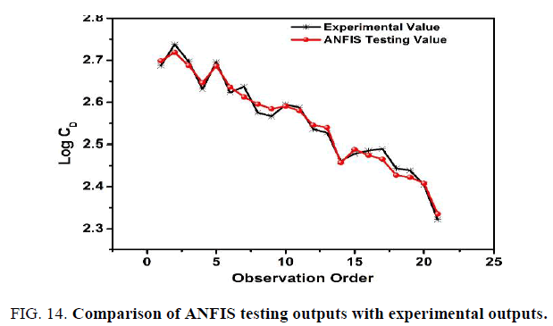 international-journal-of-chemical-sciences-Comparison-ANFIS-testing-outputs