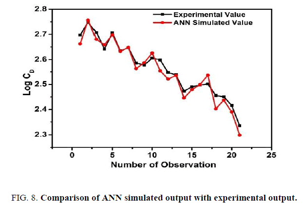 international-journal-of-chemical-sciences-Comparison-ANN-simulated