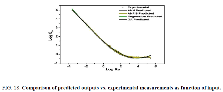 international-journal-of-chemical-sciences-Comparison-predicted-outputs