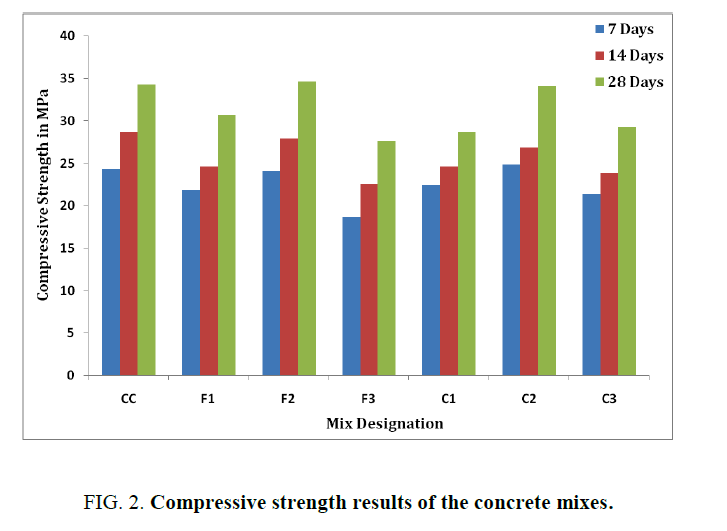 international-journal-of-chemical-sciences-Compressive-strength-results-concrete-mixes