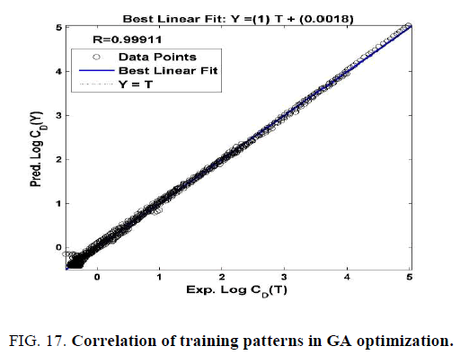 international-journal-of-chemical-sciences-Correlation-training-patterns