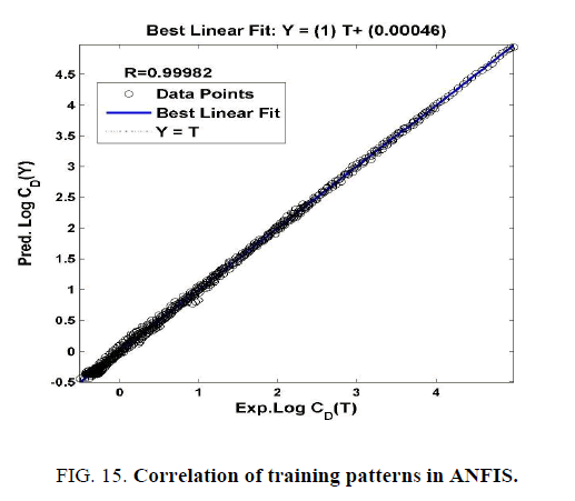 international-journal-of-chemical-sciences-Correlation-training-patterns-ANFIS