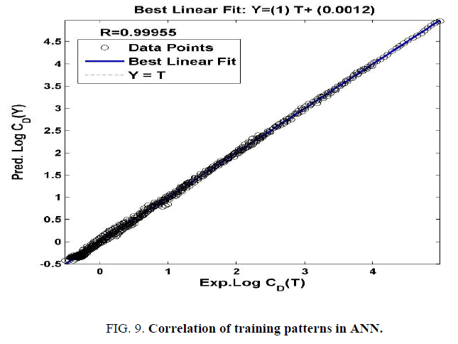 international-journal-of-chemical-sciences-Correlation-training-patterns-ANN