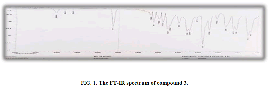 international-journal-of-chemical-sciences-FT-IR-spectrum