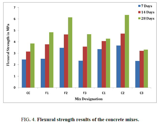international-journal-of-chemical-sciences-Flexural-strength-results-concrete-mixes