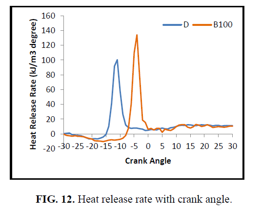 international-journal-of-chemical-sciences-Heat-release-rate-crank-angle