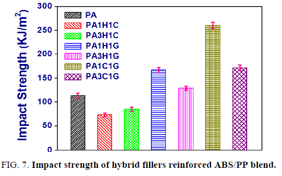 international-journal-of-chemical-sciences-Impact-strength-hybrid-fillers