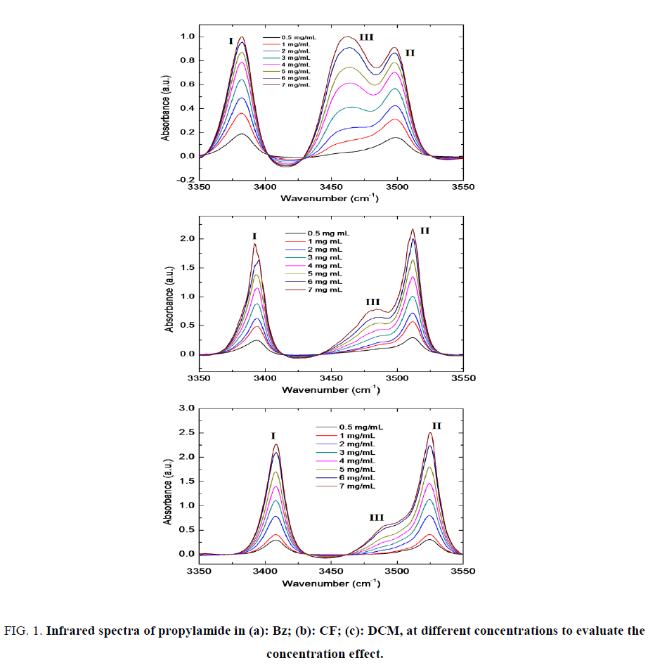 international-journal-of-chemical-sciences-Infrared-spectra-propylamide
