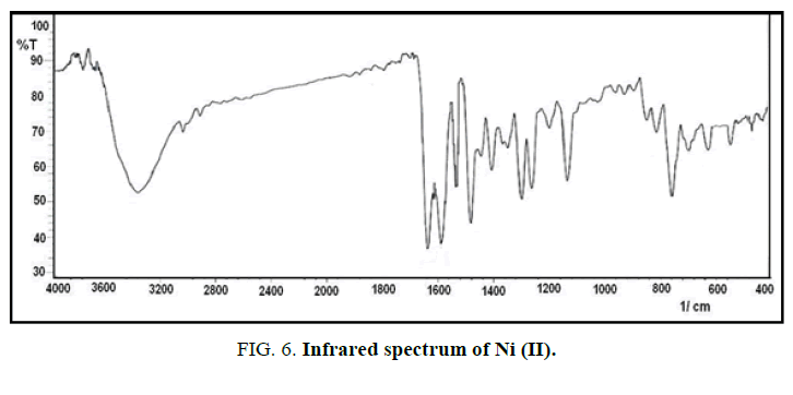 international-journal-of-chemical-sciences-Infrared-spectrum