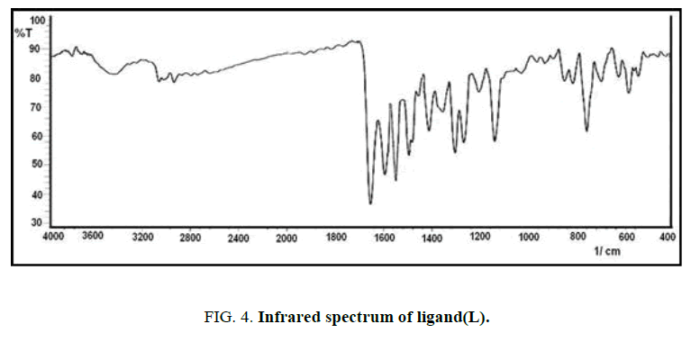 international-journal-of-chemical-sciences-Infrared-spectrum-ligand