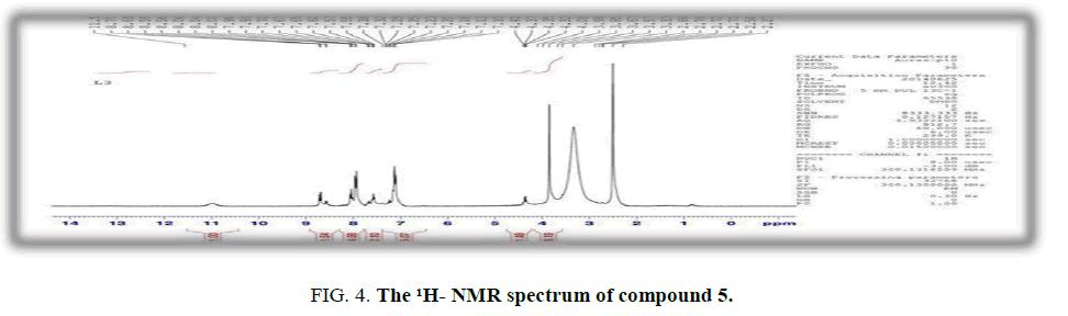 international-journal-of-chemical-sciences-NMR-spectrum