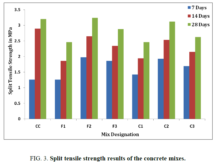 international-journal-of-chemical-sciences-Split-tensile-strength-results-concrete-mixes