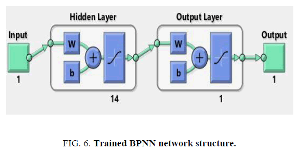 international-journal-of-chemical-sciences-Trained-BPNN-network-structure