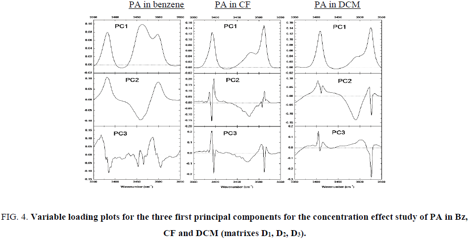 international-journal-of-chemical-sciences-Variable-loading-plots