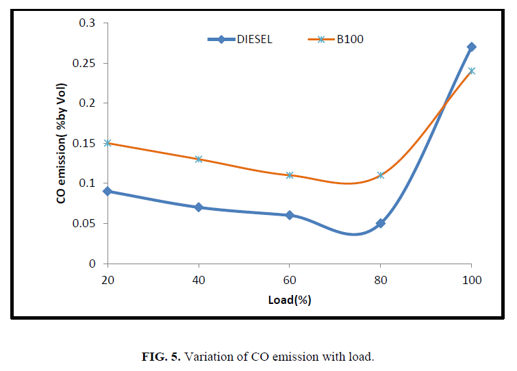 international-journal-of-chemical-sciences-Variation-CO-emission-load