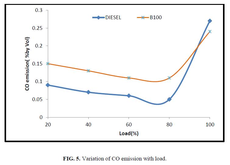 international-journal-of-chemical-sciences-Variation-CO-emission-load