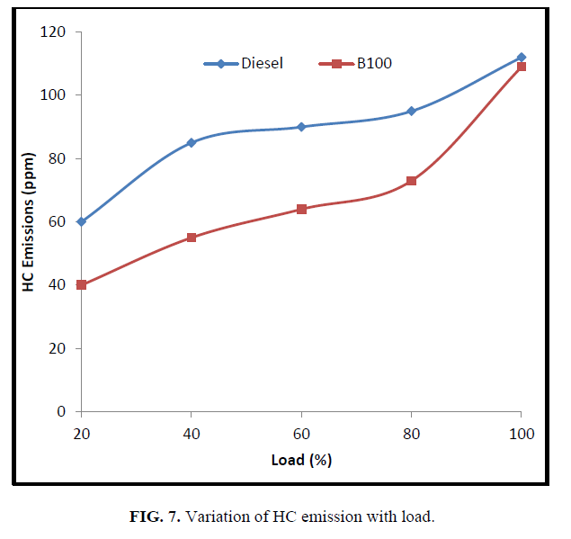 international-journal-of-chemical-sciences-Variation-HC-emission-load
