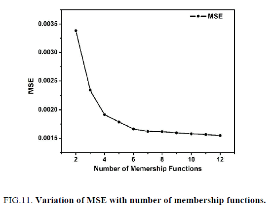 international-journal-of-chemical-sciences-Variation-MSE