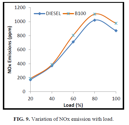 international-journal-of-chemical-sciences-Variation-NOx-emission-load