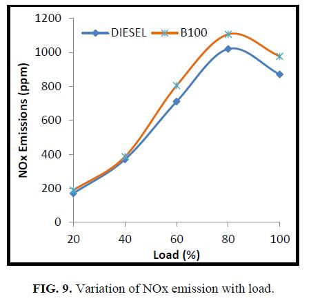 international-journal-of-chemical-sciences-Variation-NOx-emission-load