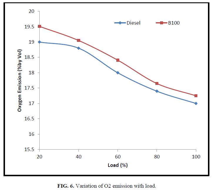 international-journal-of-chemical-sciences-Variation-O2-emission-load