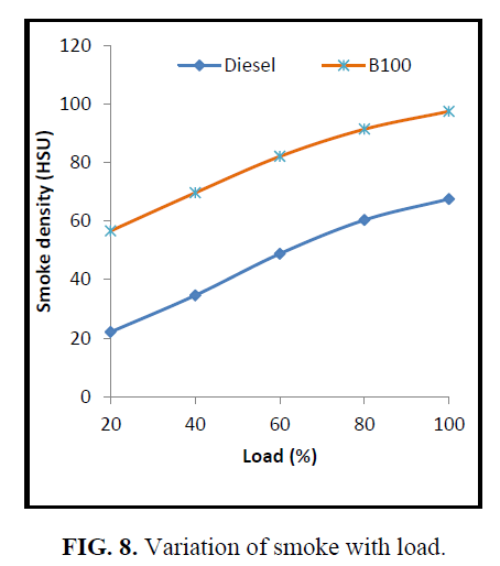 international-journal-of-chemical-sciences-Variation-smoke-load