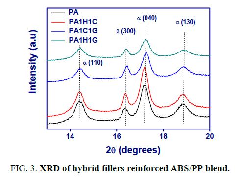 international-journal-of-chemical-sciences-XRD-hybrid-fillers-reinforced