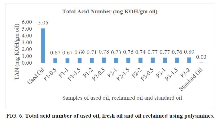 international-journal-of-chemical-sciences-acid