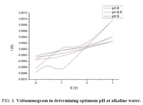 international-journal-of-chemical-sciences-alkaline-water