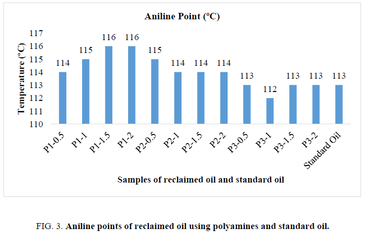 international-journal-of-chemical-sciences-aniline
