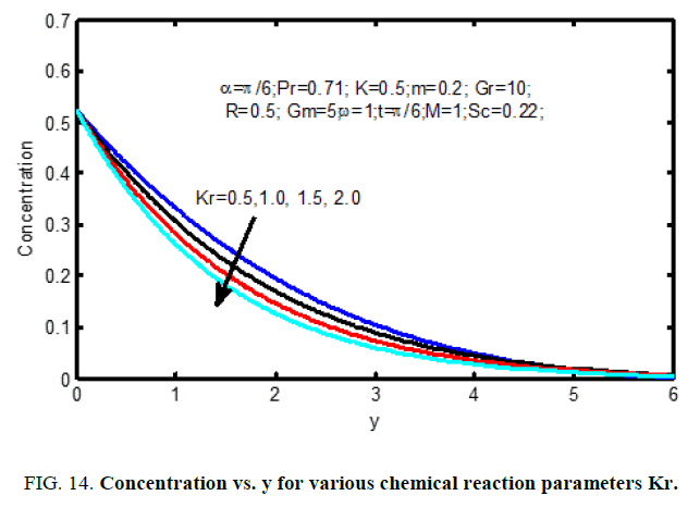 international-journal-of-chemical-sciences-chemical-reaction-parameters