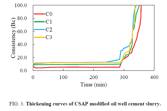 international-journal-of-chemical-sciences-curves