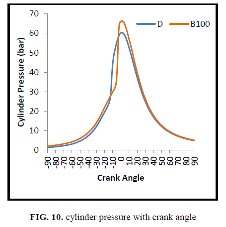international-journal-of-chemical-sciences-cylinder-pressure-crank-angle