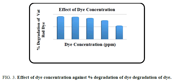 international-journal-of-chemical-sciences-degradation
